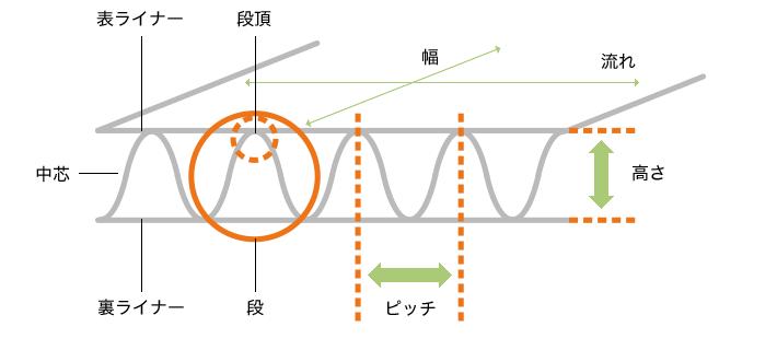段ボールの仕組み解説図